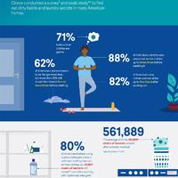 Air your dirty laundry with Clorox Fabric Sanitizer [Infographic] Grand Island,Ne
